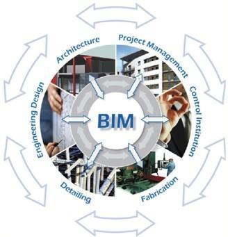 BIM技術在發展應用過程中有哪些優缺點?.jpg